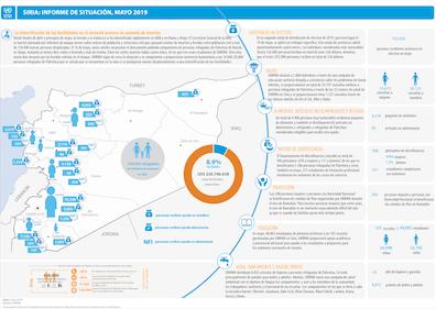 Actualización de la situación humanitaria de los refugiados de Palestina en Siria – mayo 2019