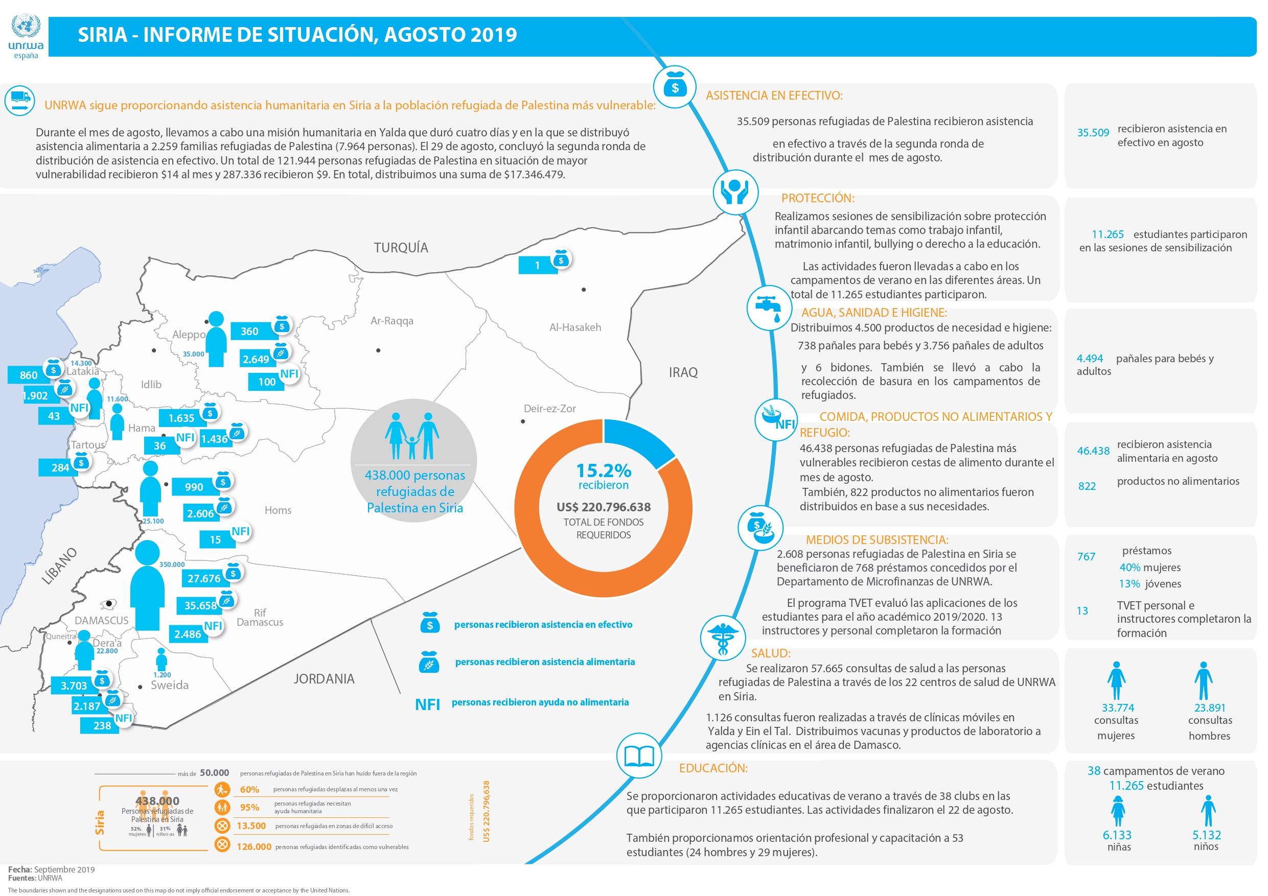 Actualización de la situación humanitaria de los refugiados de Palestina en Siria – agosto 2019