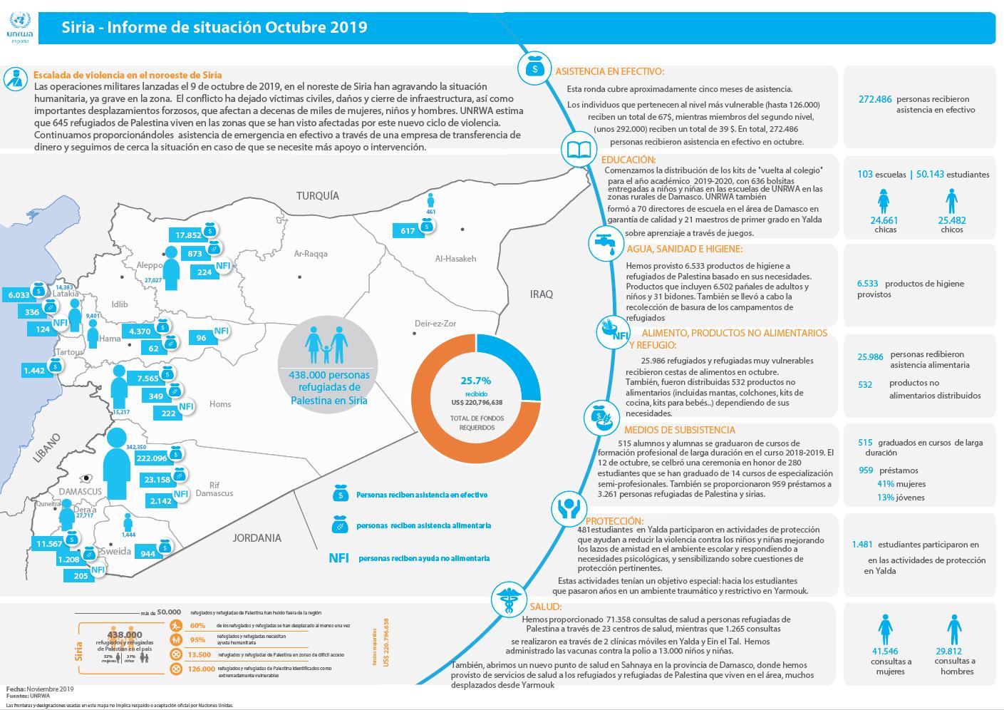Actualización de la situación humanitaria de los refugiados de Palestina en Siria – noviembre 2019